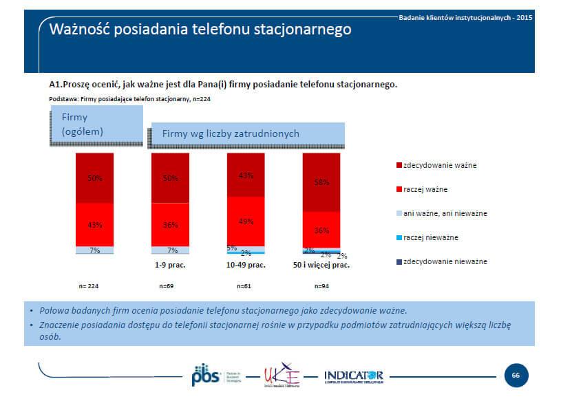 Rys. 1. Czydla firm ważne jest posiadanie telefonu stacjonarnego? Źródło: UKE - Raport usług telekomunikacyjnych wPolsce w2015 roku. Klienci instytucjonalni.
