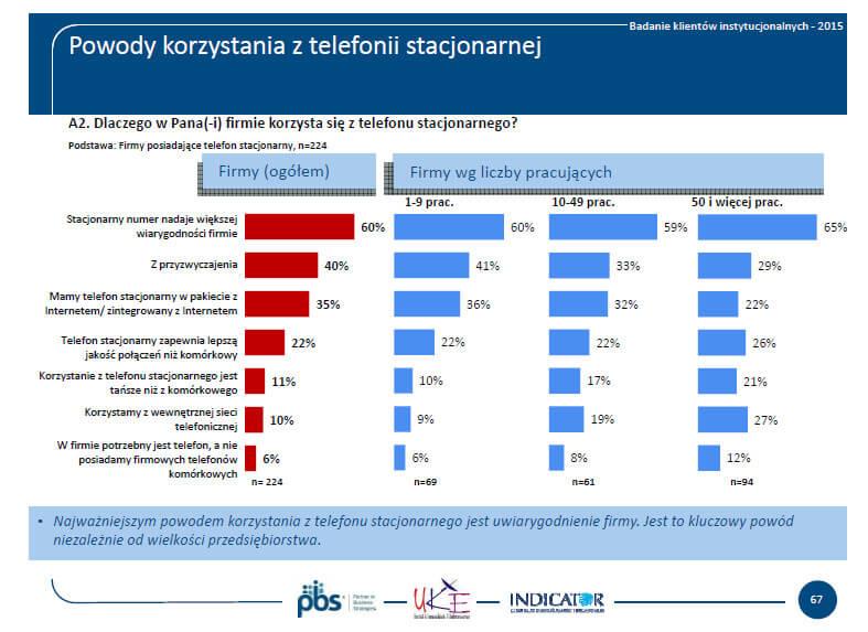 Rys. 2. Dlaczego firmy korzystają ztelefonu stacjonarnego? Źródło: UKE - Raport usług telekomunikacyjnych wPolsce w2015 roku. Klienci instytucjonalni.