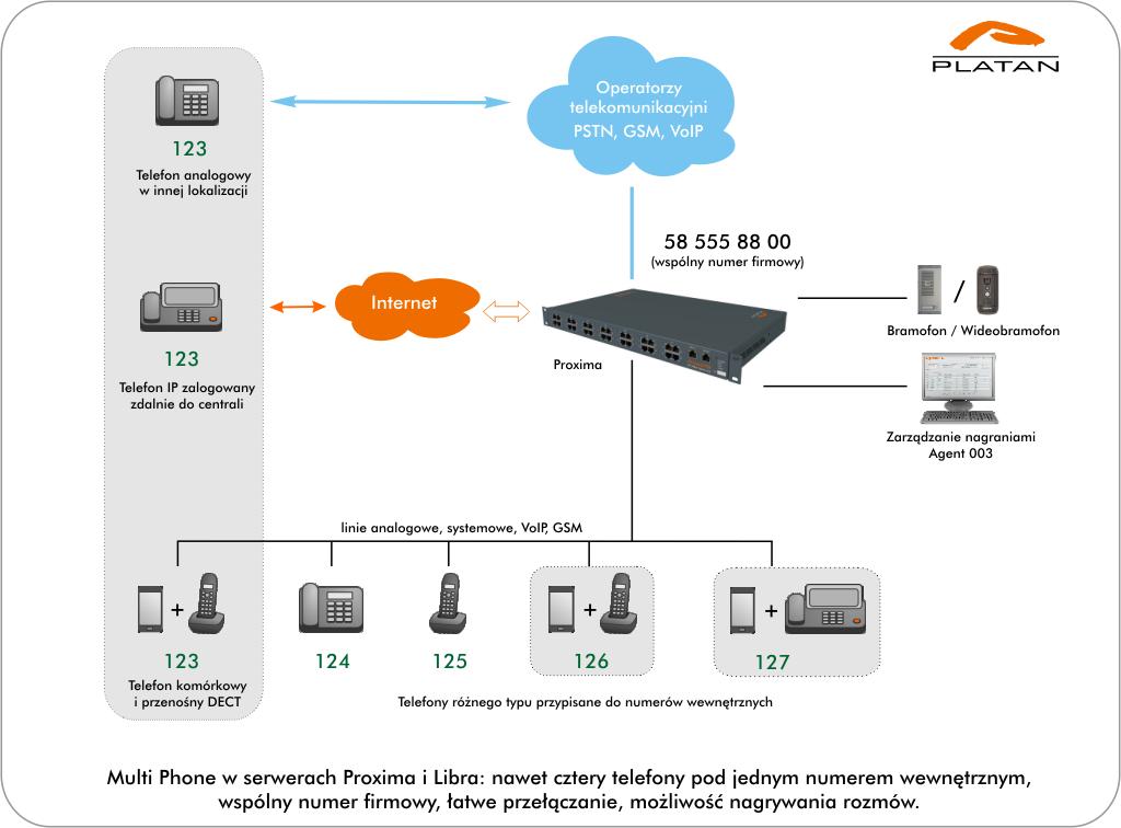 Multi Phone wserwerach Proxima iLibra: nawet cztery telefony podjednym numerem wewnętrznym, wspólny numer firmowy, łatwe przełączanie, możliwość nagrywania rozmów.