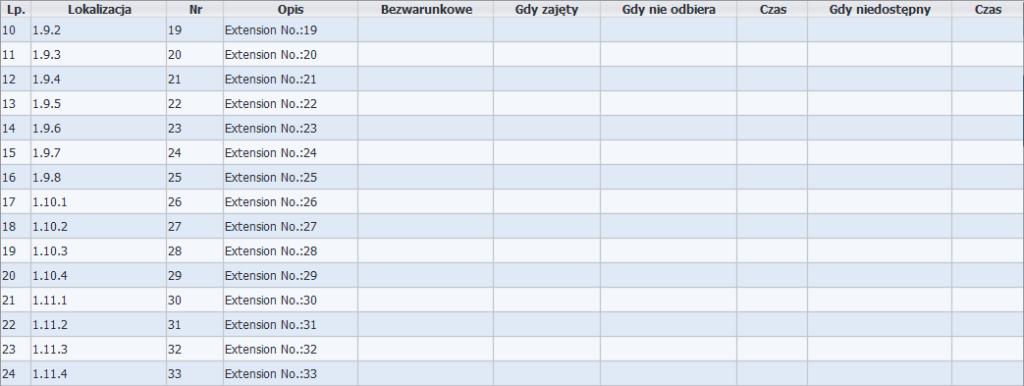 Rys. 3. Przenoszenie wywołań w programie LibraWeb – na numer 111 nie były przenoszone żadne wywołania, nie była też włączona poczta głosowa.