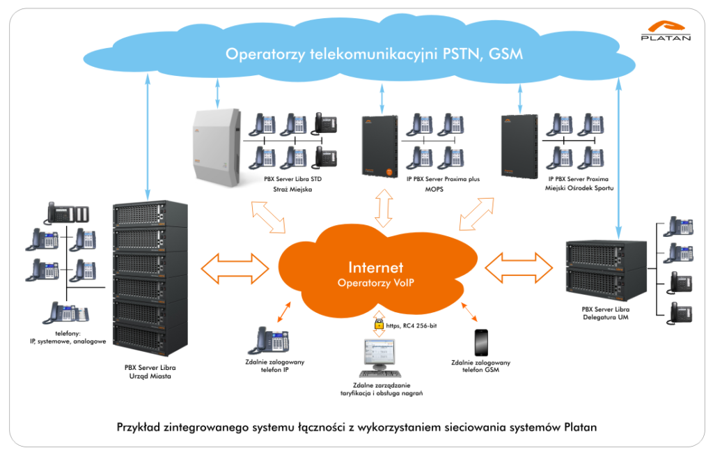 Przykład zintegrowanego systemu łączności zwykorzystaniem sieciowania systemów Platan