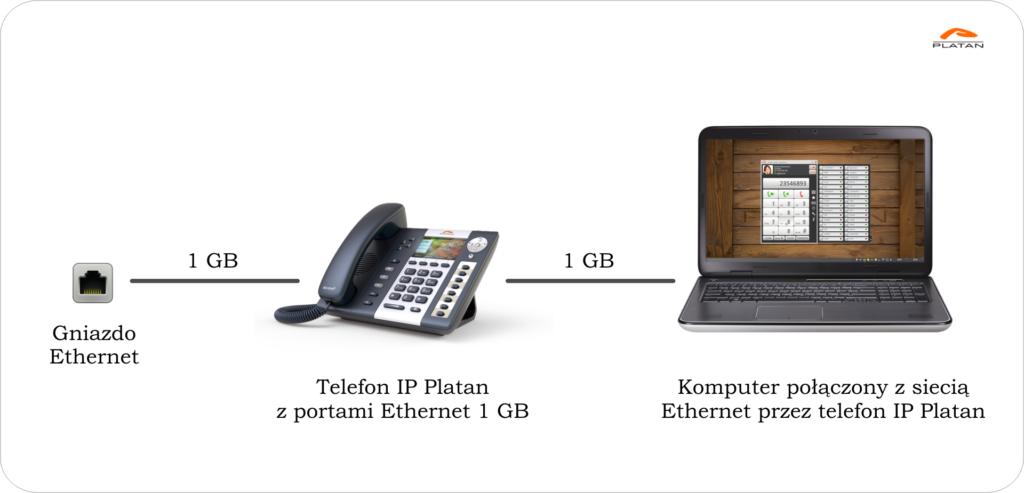 Telefony z portami 1 GB: Podłączenie telefonu IP Platan i komputera do jednego gniazda sieci Ethernet