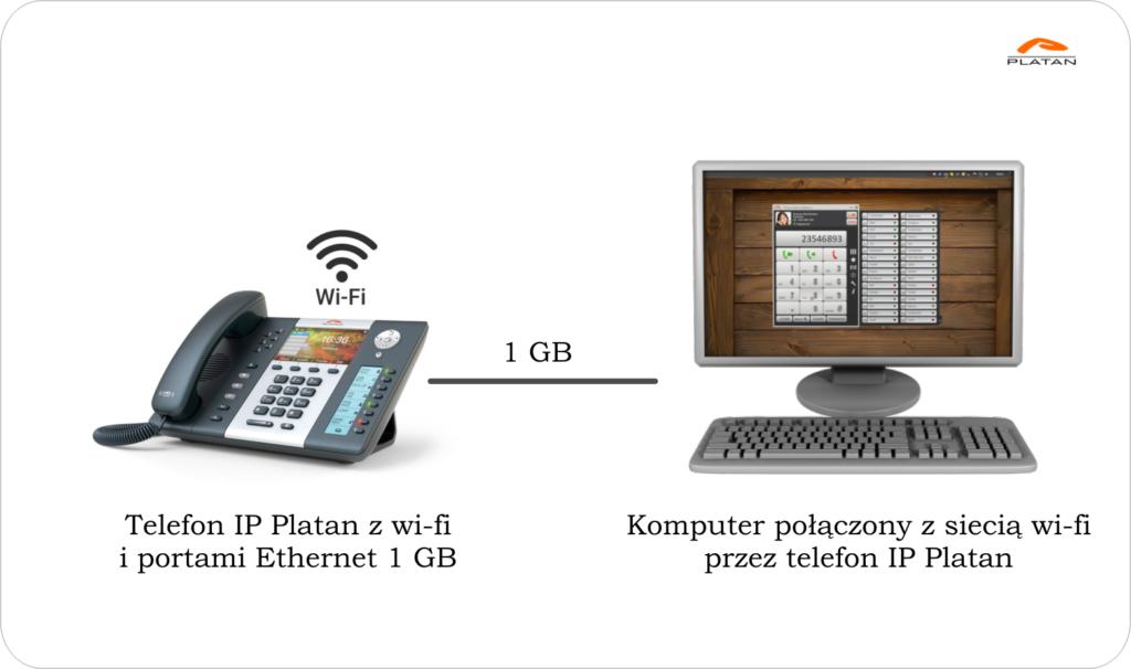 Telefony IP: Gdy brakuje gniazd LAN, komputer można połączyć z siecią wi-fi przez telefon IP Platan